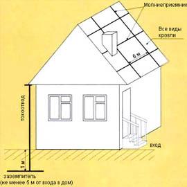 Как защитить дом от молний?